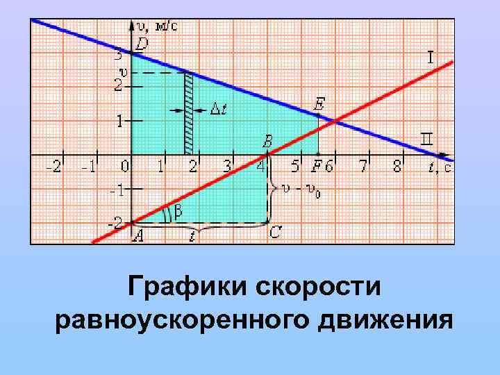 Графики скорости равноускоренного движения