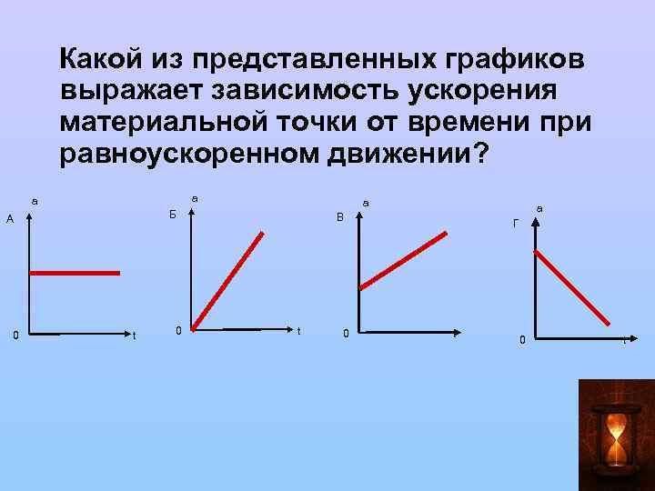 Какой из представленных графиков выражает зависимость ускорения материальной точки от времени при равноускоренном движении?