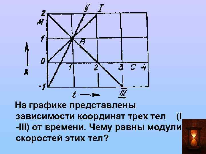 На графике представлены зависимости координат трех тел (I -III) от времени. Чему равны