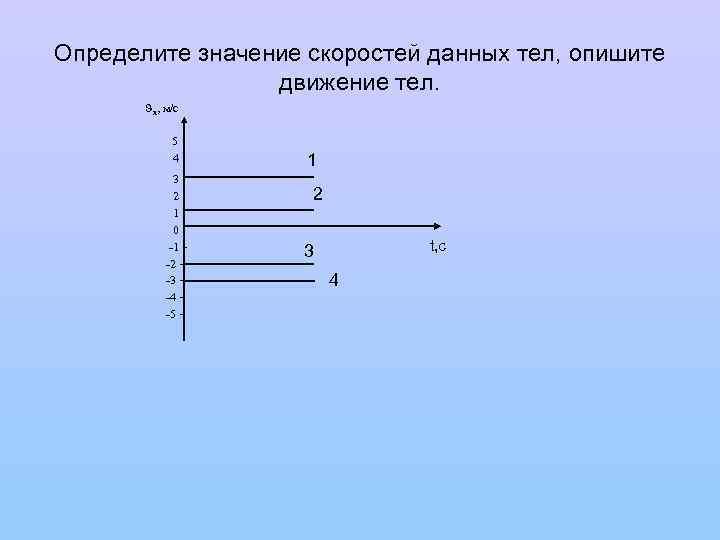 Определите значение скоростей данных тел, опишите движение тел. х, м/с 5 4 3 2