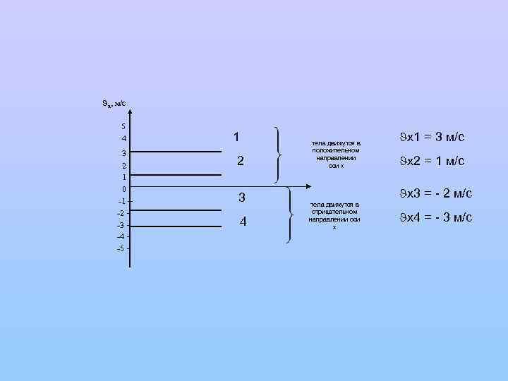 х, м/с 5 4 3 2 1 0 -1 – -2 -3 -4