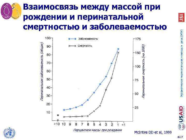 Смертность Перцентили массы при рождении Перинатальная смертность (на 1000) Перинатальная заболеваемость (общая) Заболеваемость Эффективная