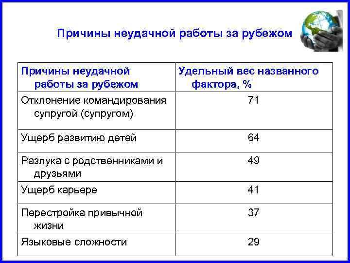 Причины неудачной работы за рубежом Удельный вес названного фактора, % Отклонение командирования супругой (супругом)