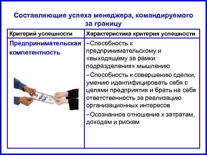 Составляющие успеха менеджера, командируемого за границу Критерий успешности Характеристика критерия успешности Предпринимательская –Способность к