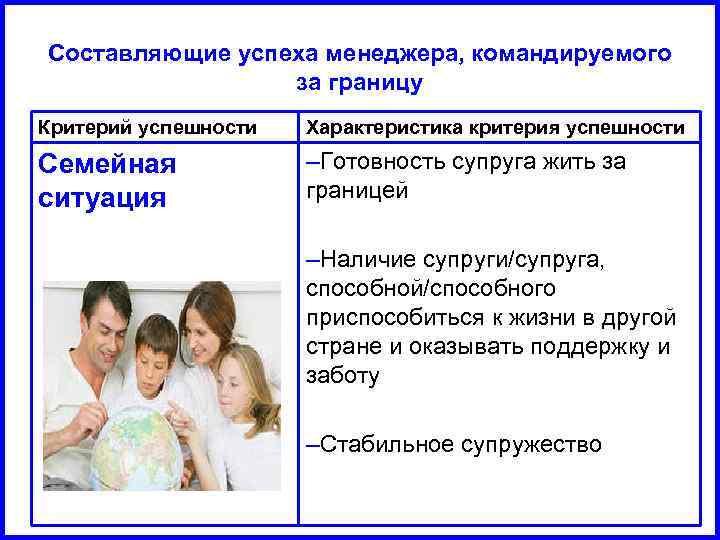Составляющие успеха менеджера, командируемого за границу Критерий успешности Характеристика критерия успешности Семейная ситуация –Готовность