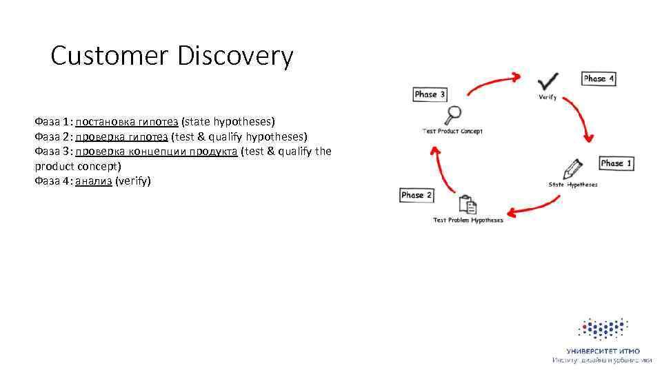 Customer Discovery Фаза 1: постановка гипотез (state hypotheses) Фаза 2: проверка гипотез (test &