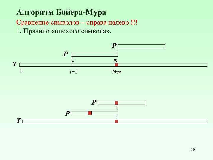Алгоритм Бойера-Мура Cравнение символов – справа налево !!! 1. Правило «плохого символа» . P