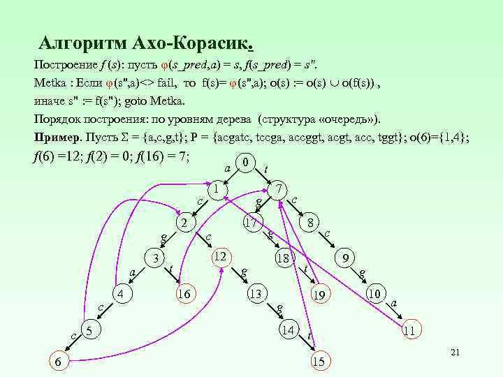 Алгоритм Ахо-Корасик. Построение f (s): пусть φ(s_pred, a) = s, f(s_pred) = s
