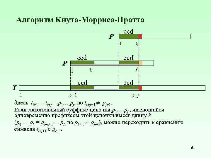 Алгоритм Кнута-Морриса-Пратта ccd P 1 ccd P ccd 1 i+1 ccd j k 1