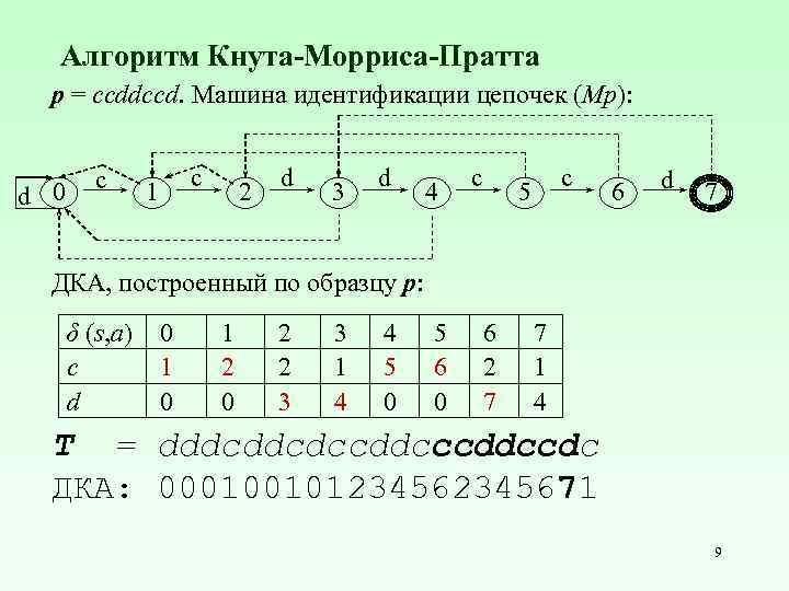 Алгоритм Кнута-Морриса-Пратта p = ccddccd. Машина идентификации цепочек (Mp): d 0 c 1 c