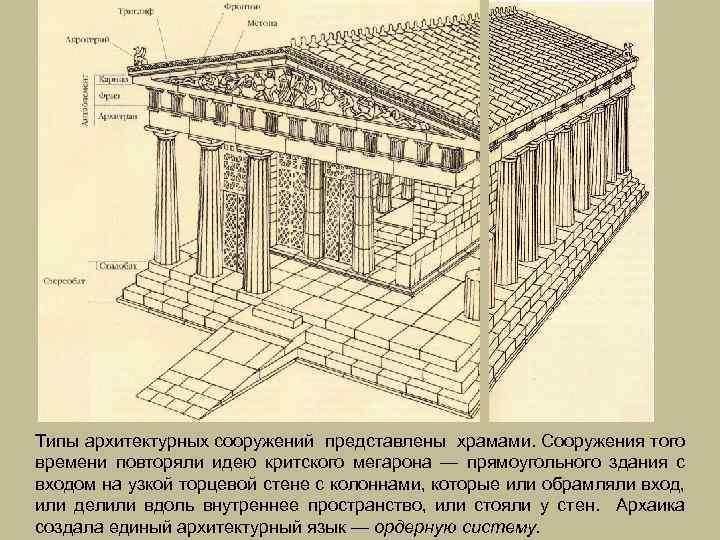 Типы архитектурных сооружений представлены храмами. Сооружения того времени повторяли идею критского мегарона — прямоугольного