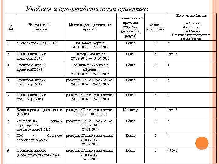 Учебная и производственная практика № п/п Наименование практики Место и срок прохождения практики Количество