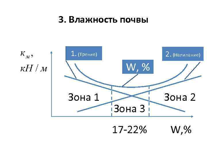 3. Влажность почвы 1. (Трение) 2. (Налипание) W, % Зона 1 Зона 3 Зона
