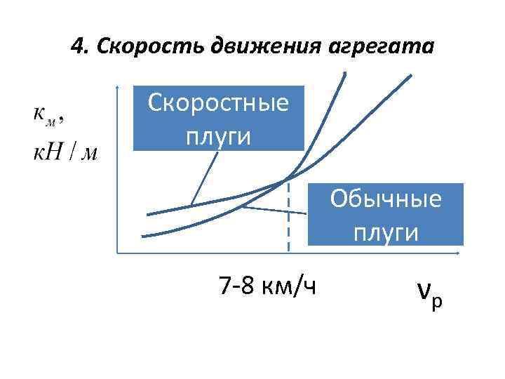 4. Скорость движения агрегата Скоростные плуги Обычные плуги 7 -8 км/ч νр