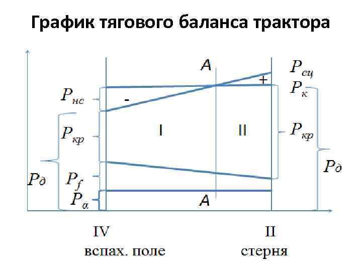 График тягового баланса трактора