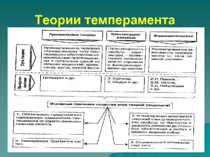 Теории темперамента
