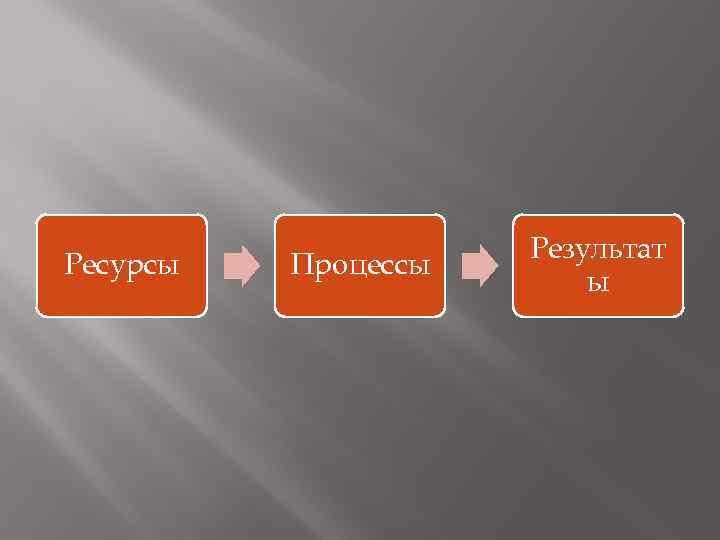 Ресурсы Процессы Результат ы