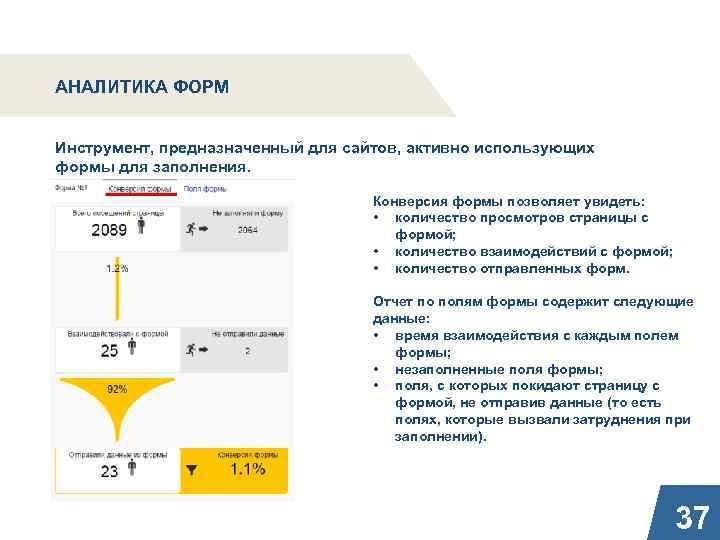 АНАЛИТИКА ФОРМ Инструмент, предназначенный для сайтов, активно использующих формы для заполнения. Конверсия формы позволяет