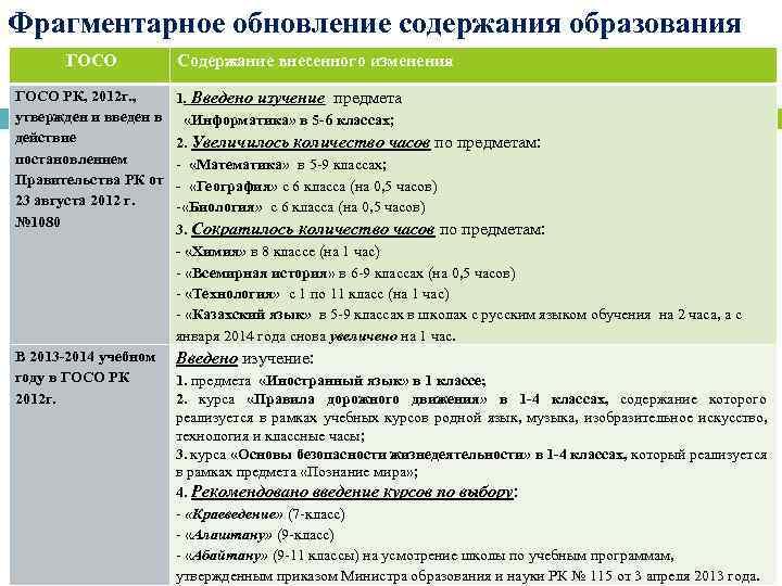 Фрагментарное обновление содержания образования ГОСО Содержание внесенного изменения ГОСО РК, 2012 г. , утвержден
