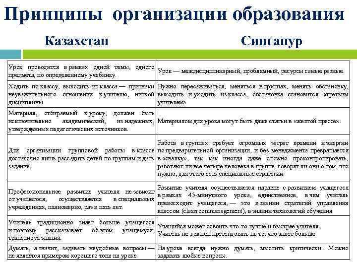 Принципы организации образования Казахстан Сингапур Урок проводится в рамках одной темы, одного Урок —