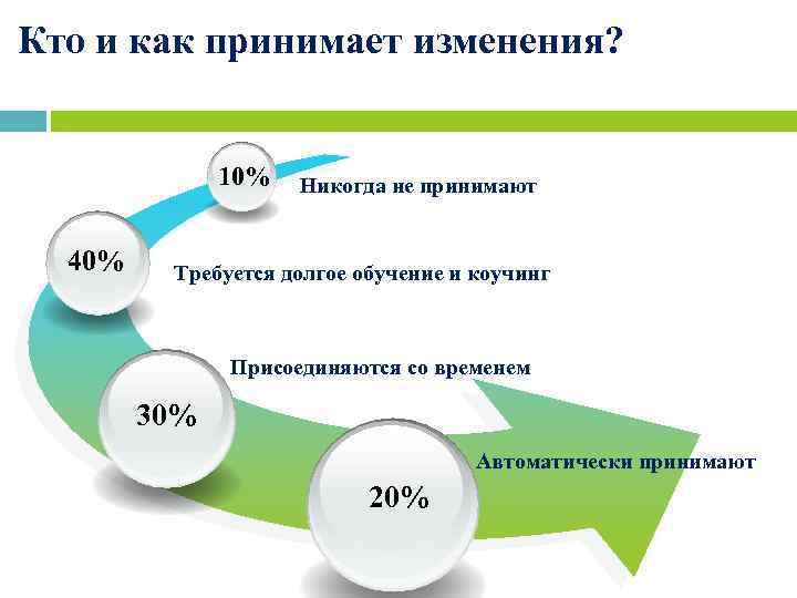 Кто и как принимает изменения? 10% Никогда не принимают 40% Требуется долгое обучение и