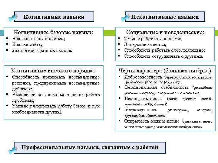 Когнитивные навыки 4 Некогнитивные навыки Когнитивные базовые навыки: Социальные и поведенческие: § Навыки чтения
