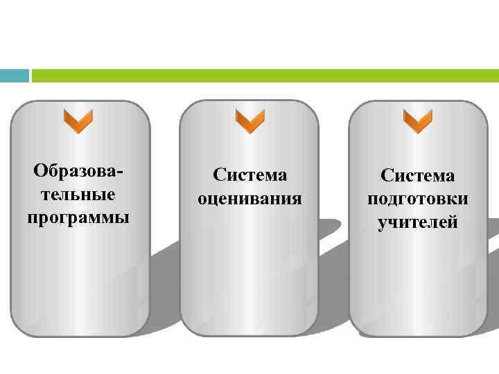 Образовательные программы Система оценивания Система подготовки учителей