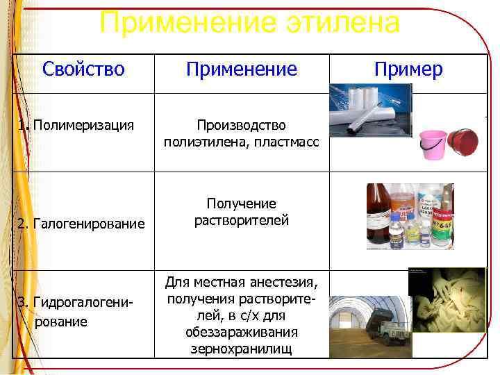Применение этилена Свойство 1. Полимеризация 2. Галогенирование 3. Гидрогалогенирование Применение Производство полиэтилена, пластмасс Получение