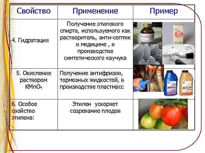 Свойство 4. Гидратация 5. Окисление раствором KMn. O 4 6. Особое свойство этилена: Применение