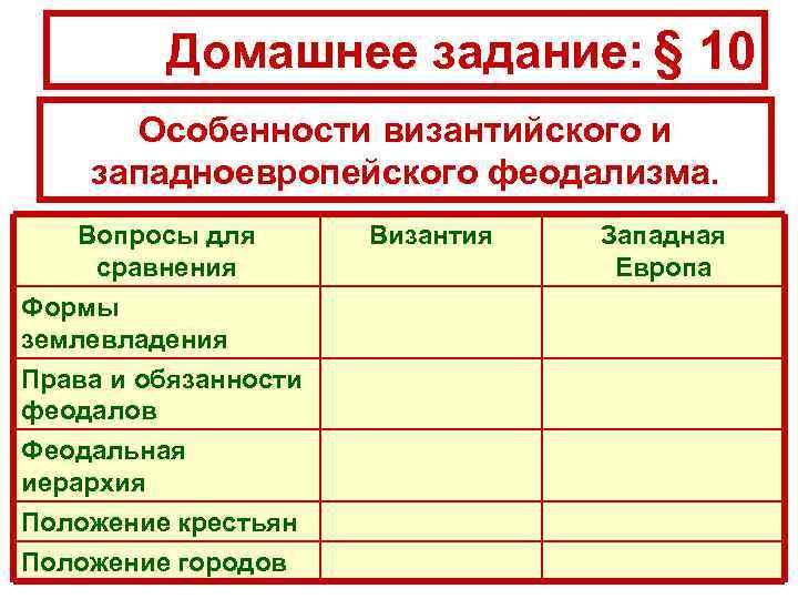 Домашнее задание: § 10 Особенности византийского и западноевропейского феодализма. Вопросы для сравнения Формы землевладения