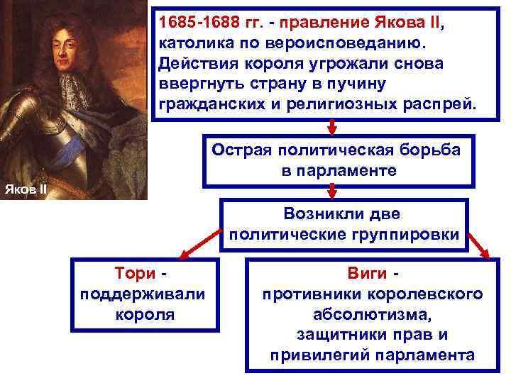 1685 -1688 гг. - правление Якова II, католика по вероисповеданию. Действия короля угрожали снова