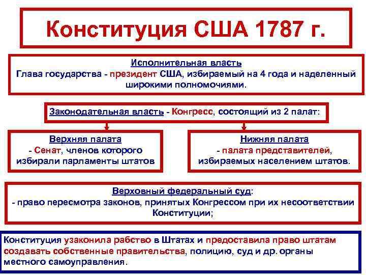 Конституция США 1787 г. Исполнительная власть Глава государства - президент США, избираемый на 4