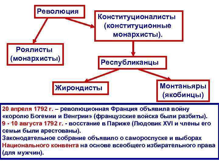 Революция Роялисты (монархисты) Конституционалисты (конституционные монархисты). Республиканцы Жирондисты Монтаньяры (якобинцы) 20 апреля 1792 г.
