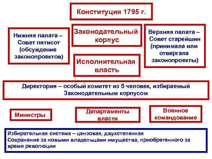 Конституция 1795 г. Нижняя палата – Совет пятисот (обсуждение законопроектов) Законодательный корпус Исполнительная власть