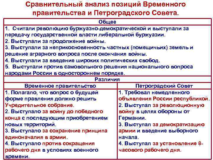 Сравнительный анализ позиций Временного правительства и Петроградского Совета. Общее 1. Считали революцию буржуазно демократической