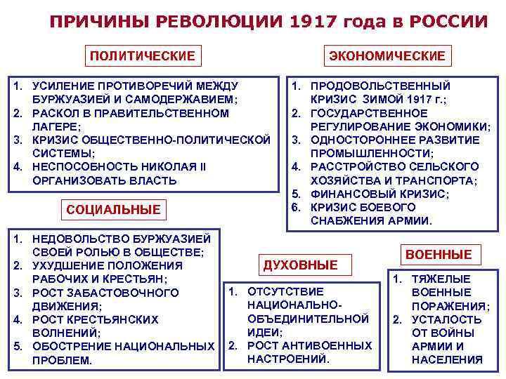 ПРИЧИНЫ РЕВОЛЮЦИИ 1917 года в РОССИИ ПОЛИТИЧЕСКИЕ ЭКОНОМИЧЕСКИЕ 1. УСИЛЕНИЕ ПРОТИВОРЕЧИЙ МЕЖДУ БУРЖУАЗИЕЙ И