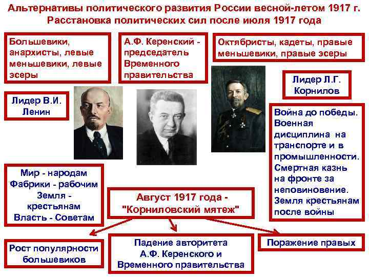 Альтернативы политического развития России весной летом 1917 г. Расстановка политических сил после июля 1917