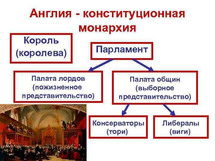 Англия - конституционная монархия Король (королева) Парламент Палата лордов (пожизненное представительство) Палата общин (выборное