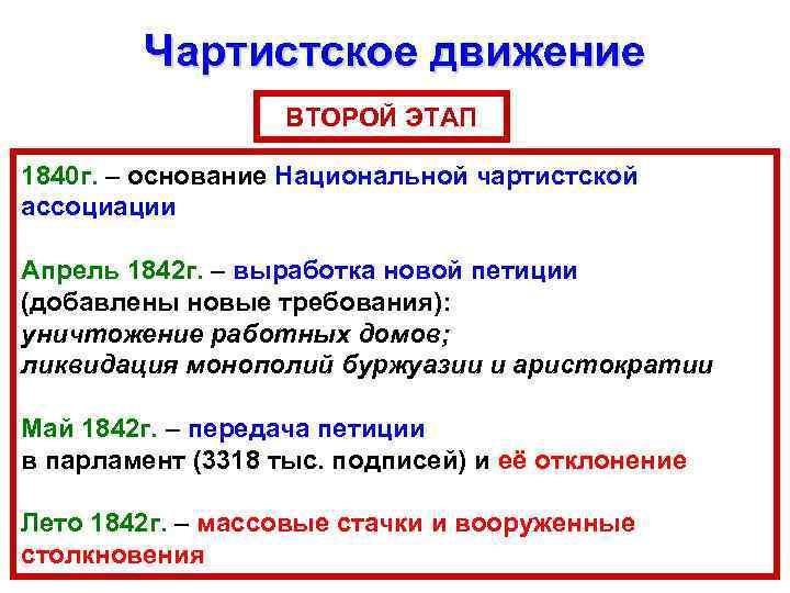 Чартистское движение ВТОРОЙ ЭТАП 1840 г. – основание Национальной чартистской ассоциации Апрель 1842 г.