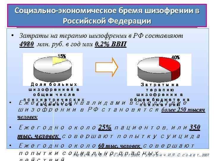 Социально-экономическое бремя шизофрении в Российской Федерации • Затраты на терапию шизофрении в РФ составляют