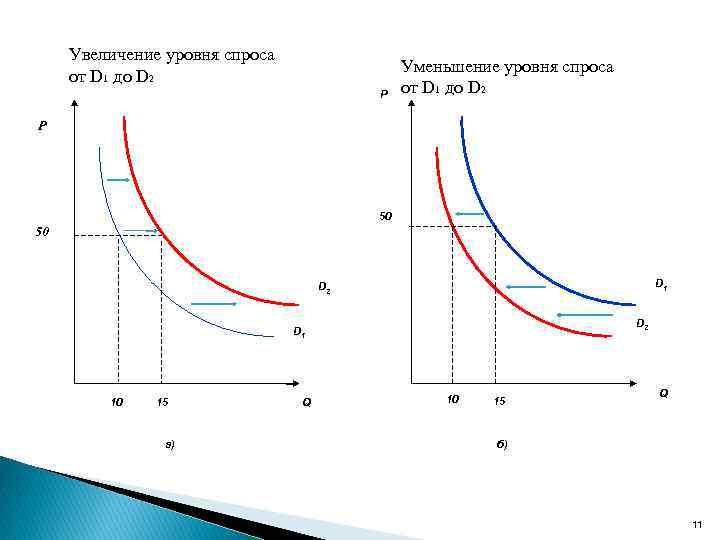 Увеличение уровня спроса от D 1 до D 2 Р Уменьшение уровня спроса от