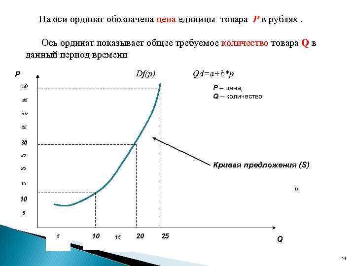 На оси ординат обозначена цена единицы товара Р в рублях. Ось ординат показывает общее