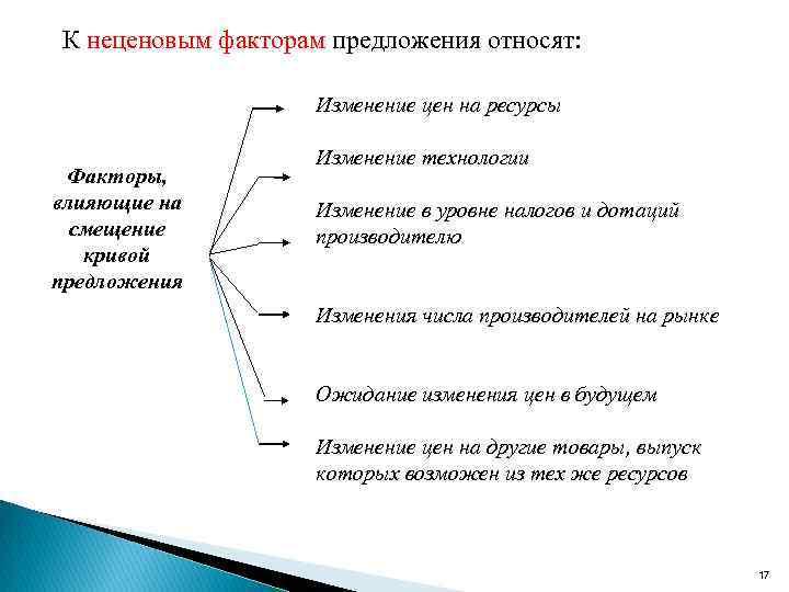 К неценовым факторам предложения относят: Изменение цен на ресурсы Факторы, влияющие на смещение кривой