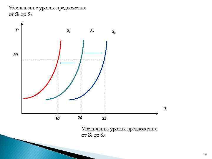 Уменьшение уровня предложения от S 1 до S 2 P S 2 S 1
