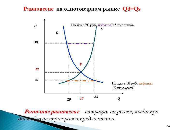 Равновесие на однотоварном рынке Qd=Qs По цене 50 руб. избыток 15 пирожков. P S