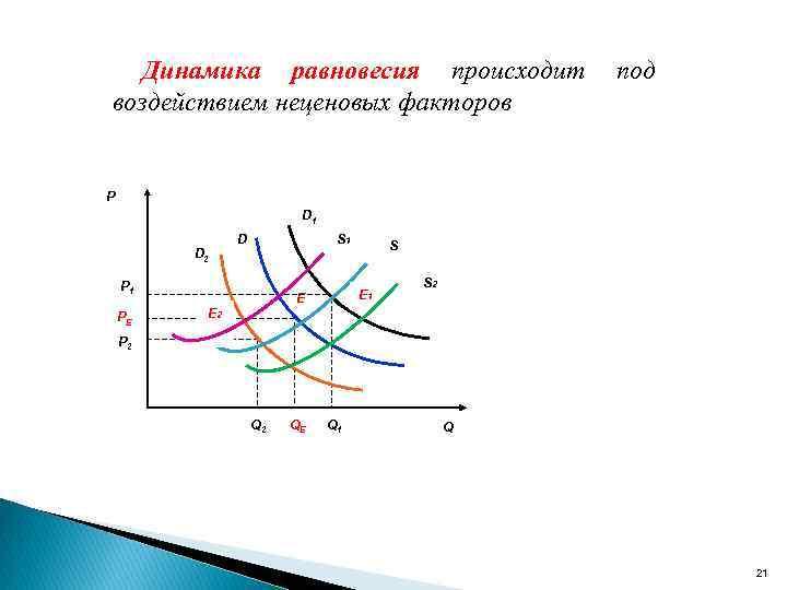 Динамика равновесия происходит воздействием неценовых факторов под P D 1 D S 1 D