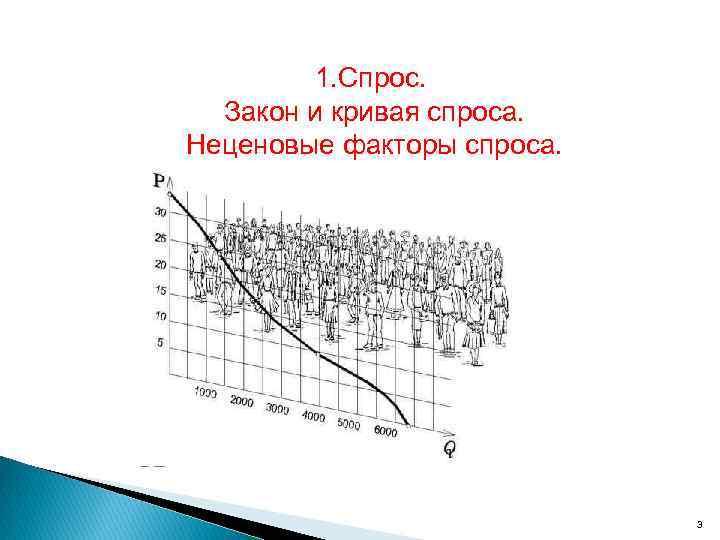1. Спрос. Закон и кривая спроса. Неценовые факторы спроса. 3