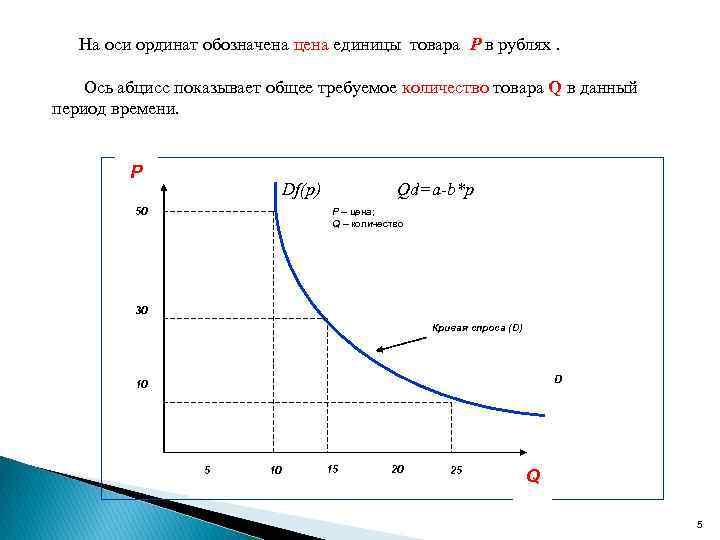 На оси ординат обозначена цена единицы товара Р в рублях. Ось абцисс показывает общее