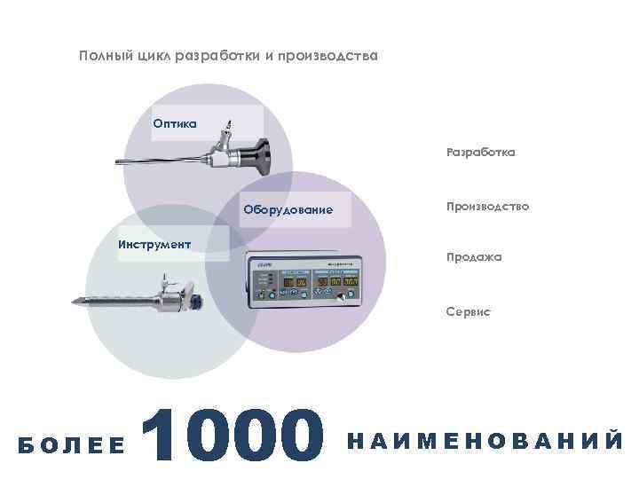 Полный цикл разработки и производства Оптика Разработка Оборудование Инструмент Производство Продажа Сервис БОЛЕЕ 1000