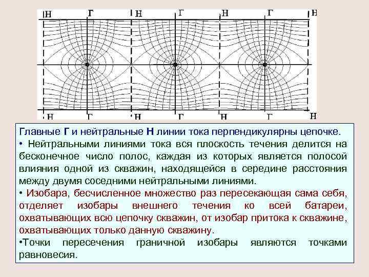 Главные Г и нейтральные Н линии тока перпендикулярны цепочке. • Нейтральными линиями тока вся